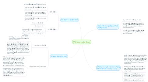 Mind Map: Phát hành chứng khoán