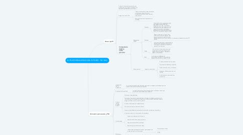 Mind Map: EL PSICOPEDAGOGO DEL FUTURO. TIC-TAC.