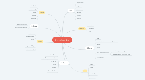 Mind Map: Dependable data