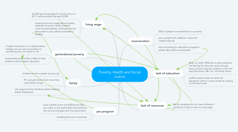 Mind Map: Poverty, Health and Social Justice