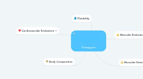 Mind Map: Fitnessgram