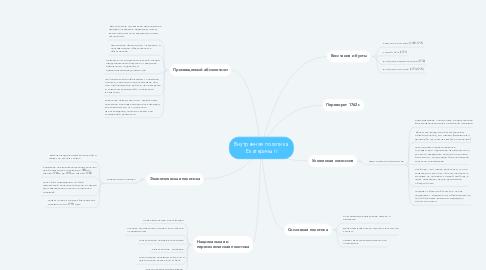 Mind Map: Внутренняя политика  Екатерины II