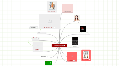 Mind Map: Project 1: Dreams
