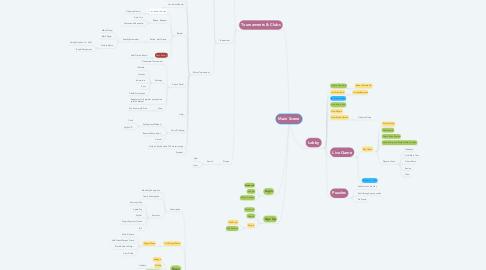 Mind Map: Main Scene