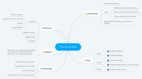 Mind Map: Plan de Pruebas