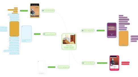 Mind Map: Estrutura e Correspondência do Pentateuco Espírita