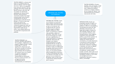 Mind Map: ORIGENES DEL TEATRO OCCIDENTAL