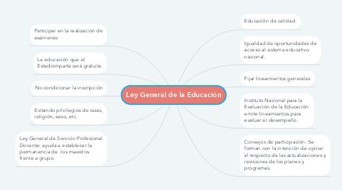 Mind Map: Ley General de la Educación