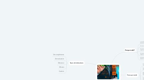 Mind Map: Indicadores de Gestion