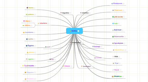 Mind Map: KOOL