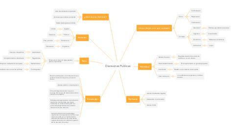 Mind Map: Decisiones Públicas