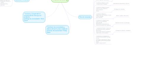 Mind Map: Neuromarketing