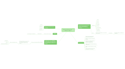Mind Map: Recursos Educacionais Abertos - REAs
