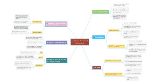 Mind Map: Identidad Peruana Y Peruanidad