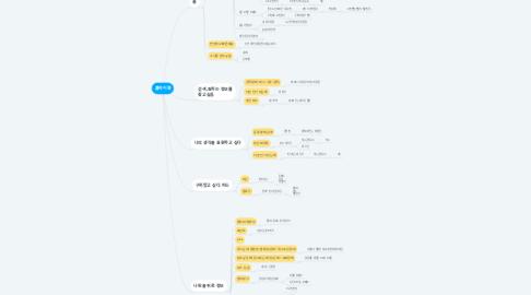 Mind Map: 플라이북