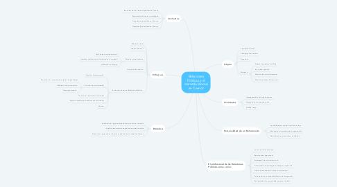 Mind Map: Relaciones Públicas y el mercado laboral en Cuenca