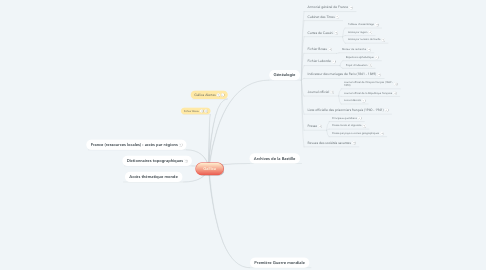 Mind Map: Gallica