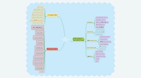 Mind Map: ЭЕРЭГ ХАРИЛЦААНЫ НУУЦААС
