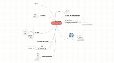 Mind Map: Voedselverleiding