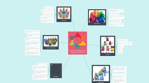 Mind Map: Proyectos Colaborativos y Proyectos Cooperativos