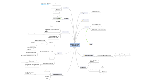 Mind Map: How to organize a barcamp