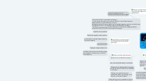 Mind Map: Practica en el campo de la economia y la administracion segun omar aktouf.