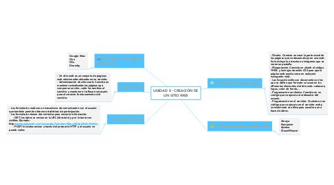 Mind Map: UNIDAD 8 - CREACIÓN DE UN SITIO WEB