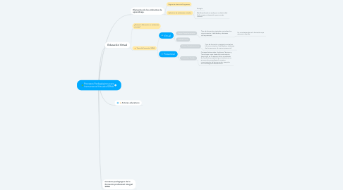 Mind Map: Procesos Pedagógicos para Instructores Virtuales SENA