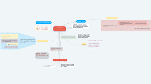 Mind Map: Approaches and Methods in Language Teaching