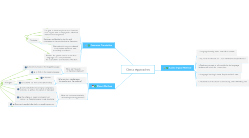 Mind Map: Classic Approaches