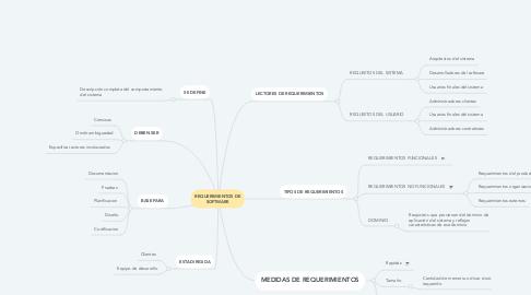 Mind Map: REQUERIMIENTOS DE SOFTWARE