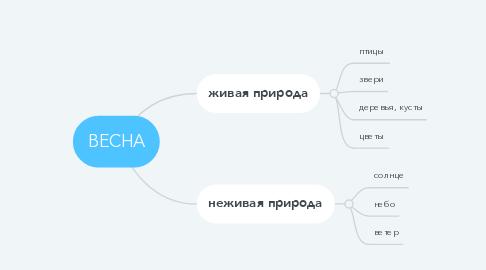 Mind Map: ВЕСНА