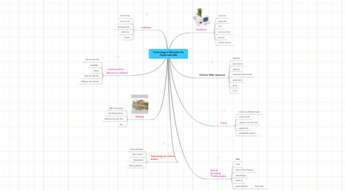 Mind Map: Technology in Education for Pupils with SEN