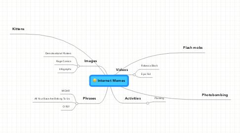 Mind Map: Internet Memes