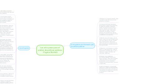 Mind Map: Los ocho pasos para el análisis de políticas públicas - Eugene Bardach