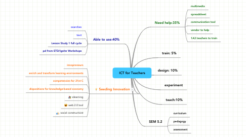 Mind Map: ICT for Teachers