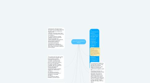 Mind Map: Copy of Contaminación Hidrica