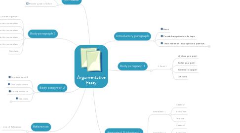 Mind Map: Argumentative Essay