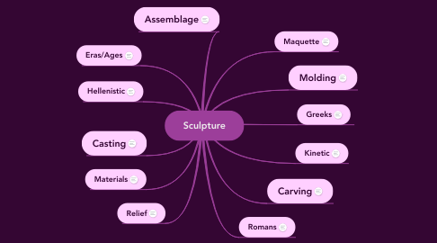 Mind Map: Sculpture