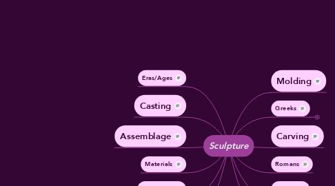 Mind Map: Sculpture