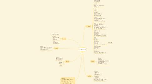 Mind Map: 소셜 서비스