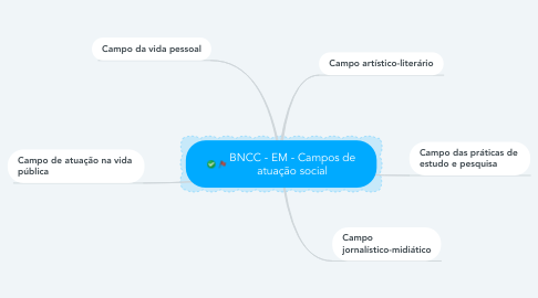Mind Map: BNCC - EM - Campos de atuação social