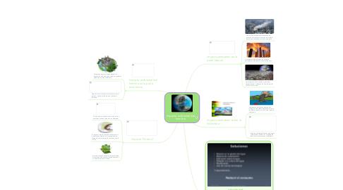 Mind Map: Impacto ambiental del hombre