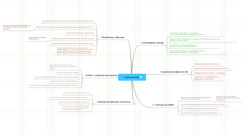 Mind Map: Lateinamerika