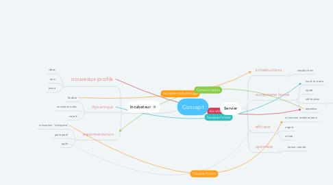 Mind Map: Concept