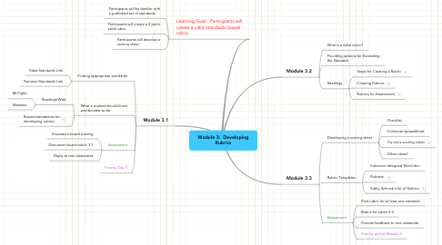 Mind Map: Module 3:  Developing Rubrics