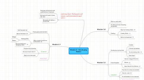Mind Map: Module 3:  DevelopingRubrics