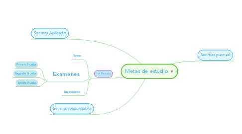 Mind Map: Metas de estudio