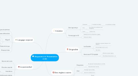 Mind Map: Diaporama et Présentation orale