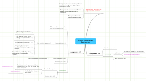 Mind Map: Module 4: Assessment Development